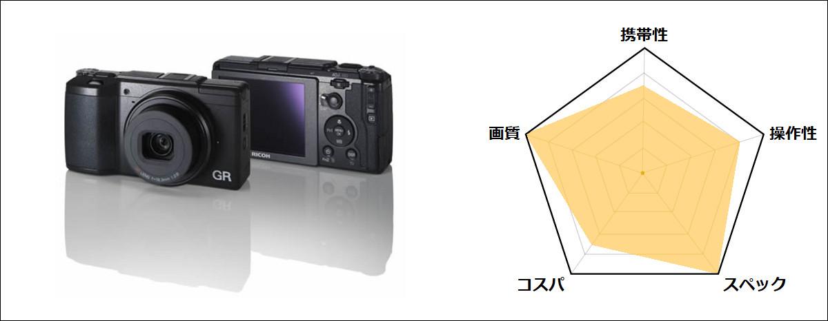 デジカメ ママカメラ おすすめ 子供撮影 RICOH リコー